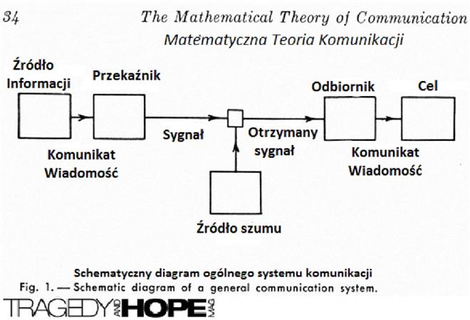 Claude Shannon - metamatyczna teoria komunikacji