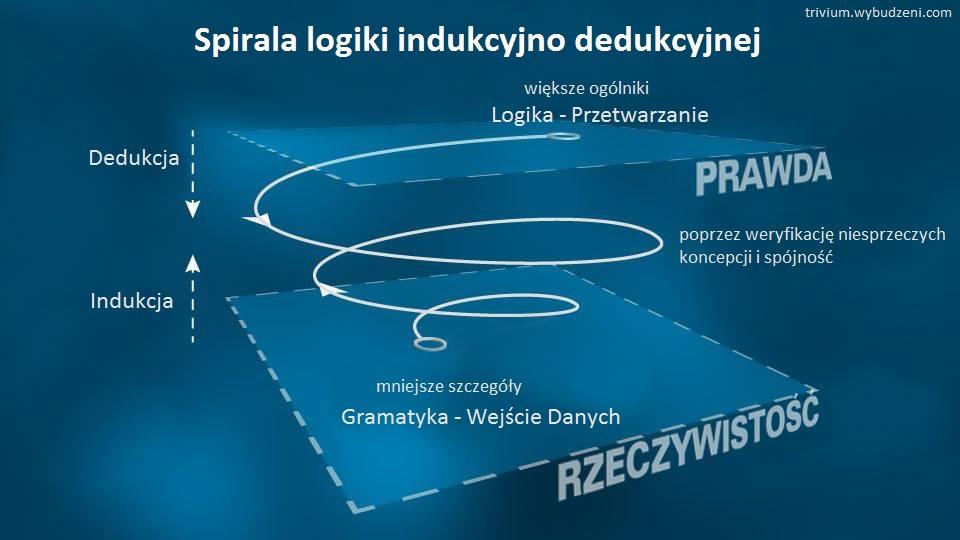 Spirala indukcyjno-dedukcyjna